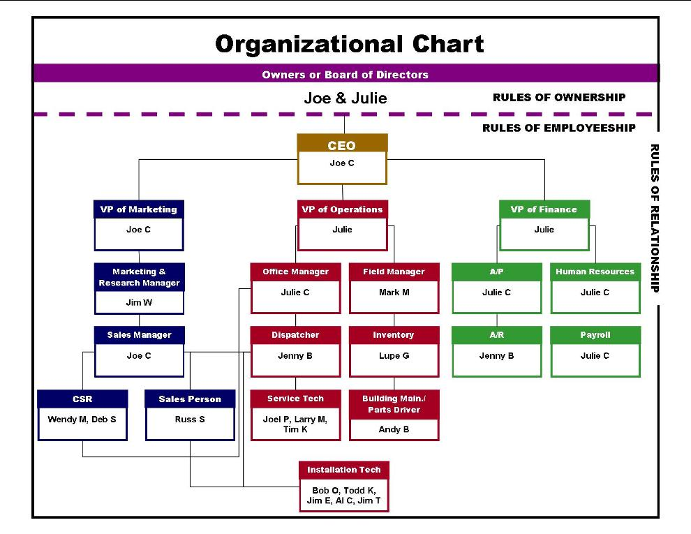 Sample Organizational Chart Of A Company - Neptun